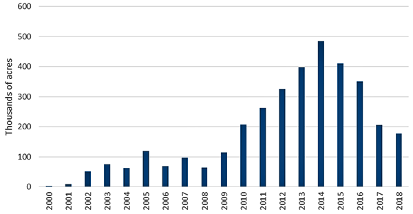 Forested Acreage Affected by Spruce Beetle in Colorado, 1996-2018
